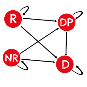 Markov chart